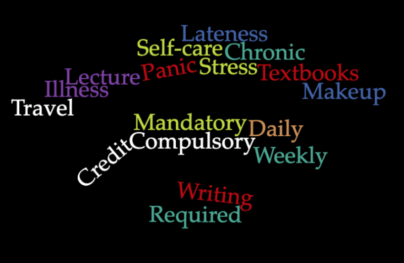 Wordcloud of colored text on black background. Words: 1 Participation 1 Punctuality 1 Compulsory 1 Blackboard 1 Un/excused 1 Mandatory 1 Self-care 1 Textbooks 1 Ridiculed 1 Required 1 Lateness 1 Penalize 1 Writing 1 Chronic 1 Lecture 1 Illness 1 Credit 1 Weekly 1 Stress 1 Makeup 1 Stupid 1 Travel 1 Daily 1 Panic 1 Money