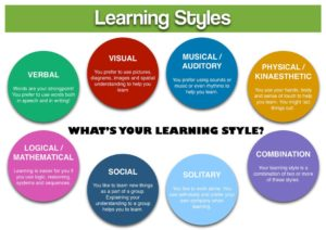 learning styles chart